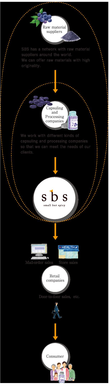 SBS Inc